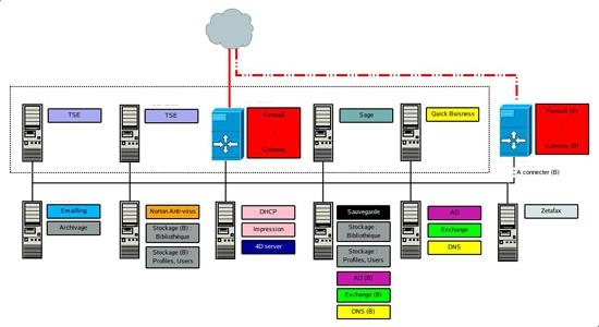 Ingénierie système